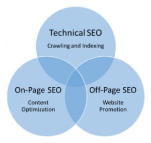 technical SEO, On-Page SEO, Off-Page SEO