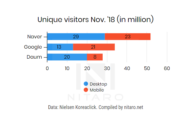 korea search engine market share
